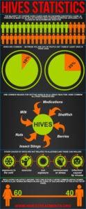 Hive statistics