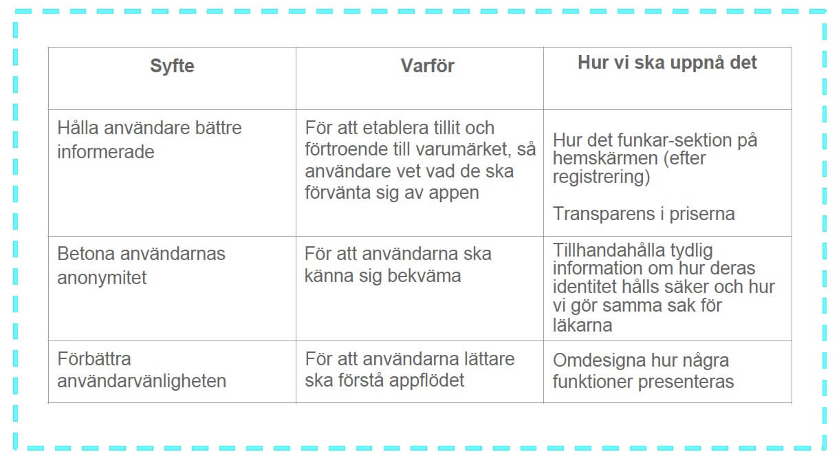 Tradecraft First Derm ny design användarupplevelse UX-UI